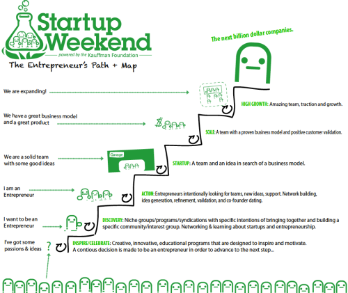 process Startup Weekend